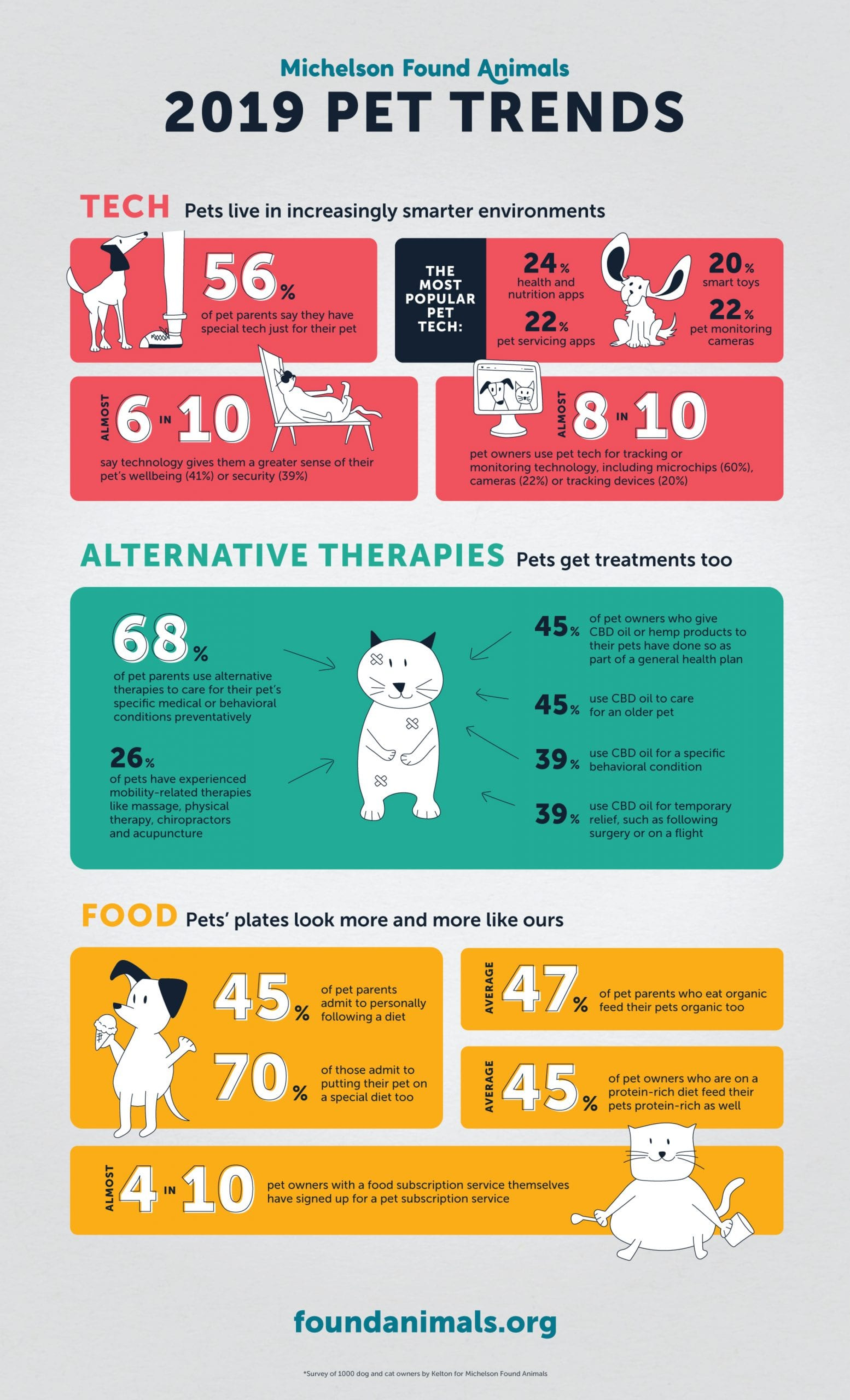 An infographic for Michelson Found Animals 2019 Pet Trends in the areas of Tech, Alternative Therapies, and Food